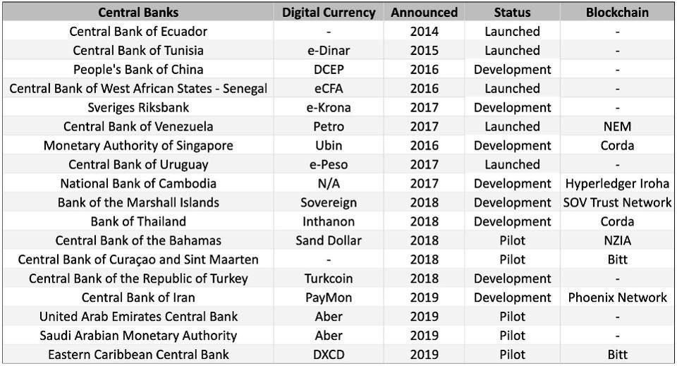 تطور العملات المشفرة الوطنية بمرور الوقت (المصدر: theBlock)