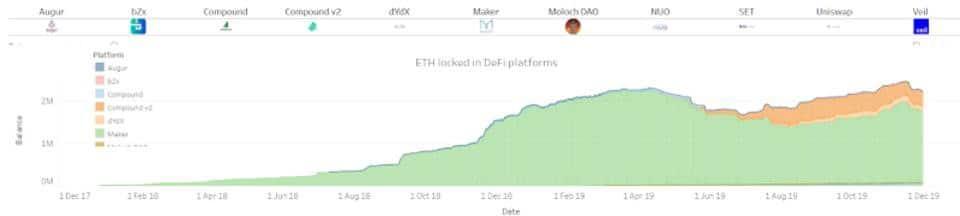 نمو DeFi من خلال عدد Ethereum على النظام البيئي (المصدر: DeFi)