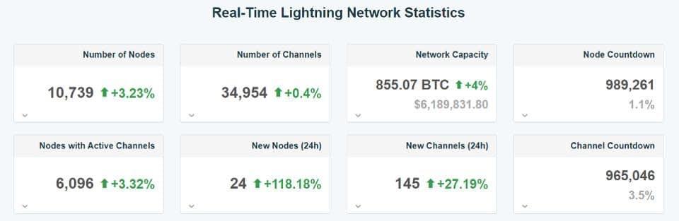 إحصائيات عن شبكة البرق (المصدر: 1 مل)