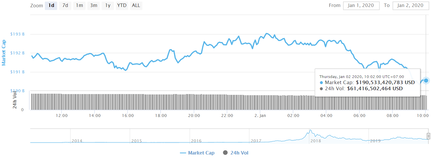 Tổng vốn hóa thị trường tiền điện tử