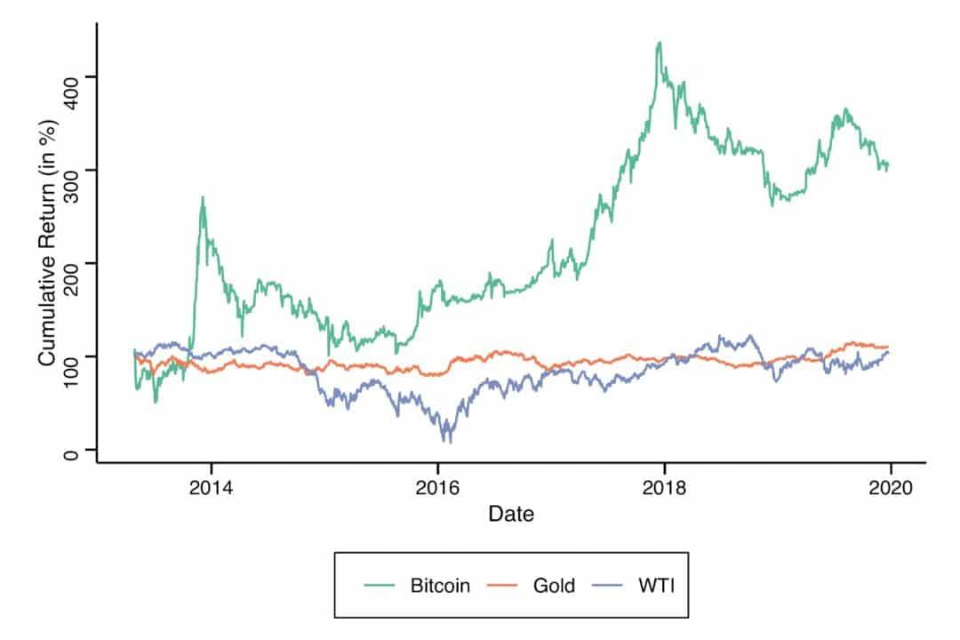 vàng và bitcoin