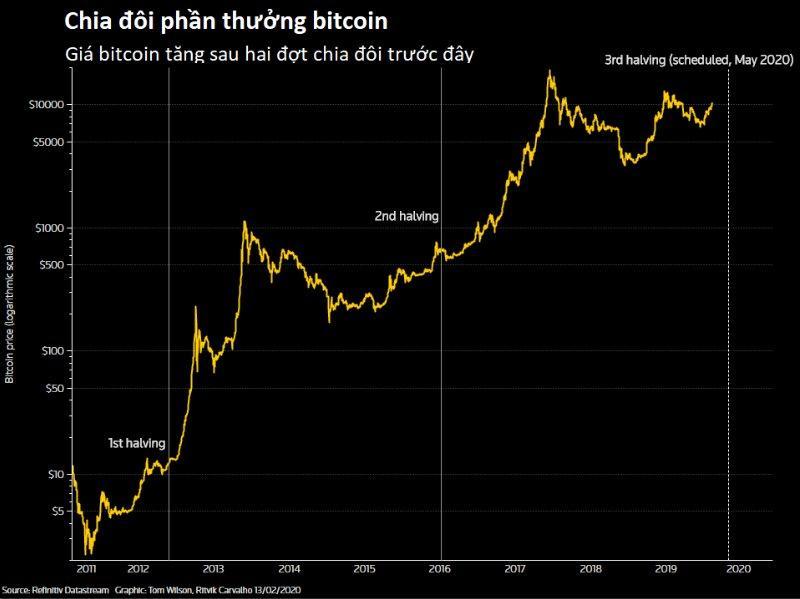 bitcoin halving 2020 liệu giá có tăng