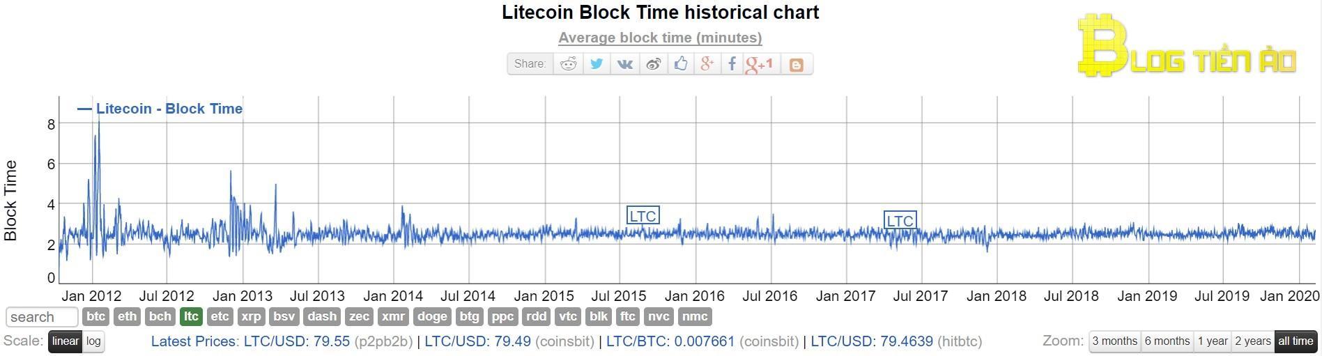 Litecoin का ब्लॉक निर्माण समय