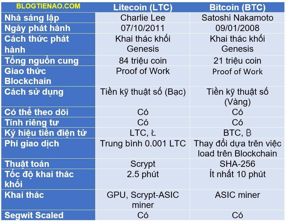 LTCとBTCを比較する