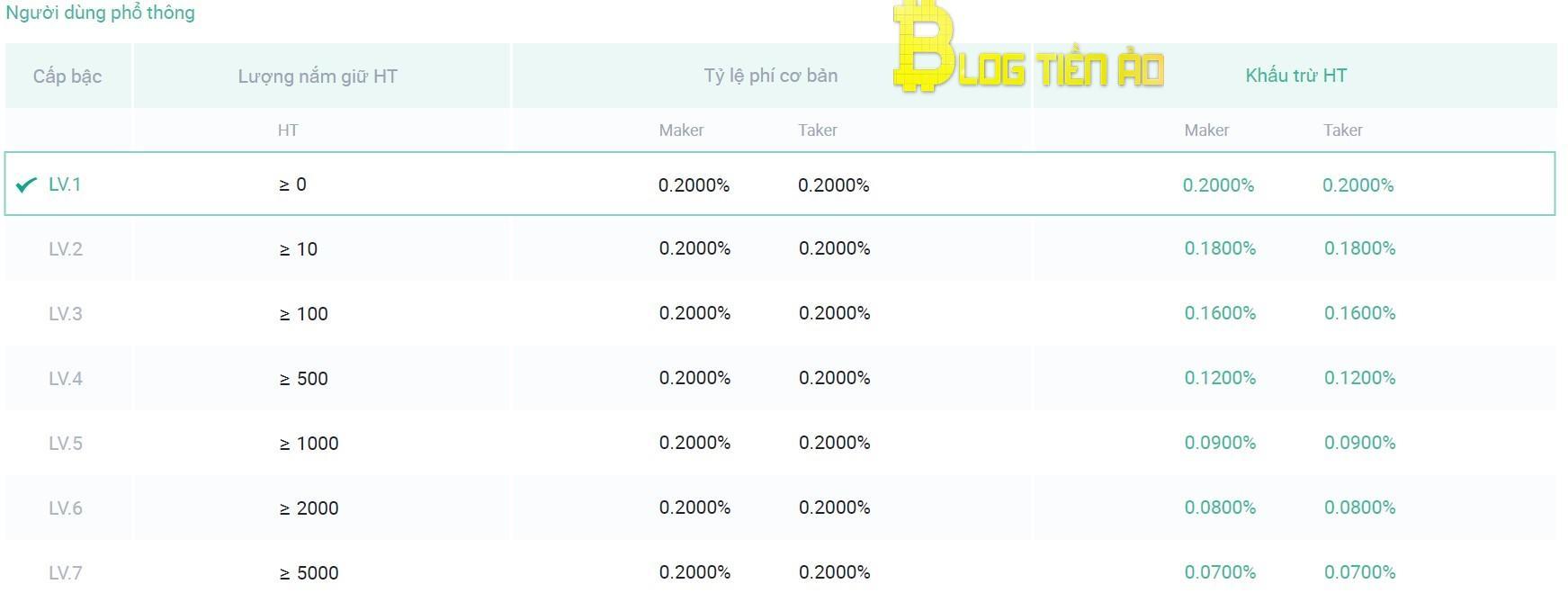 phí dành cho trader phổ thông của Huobi