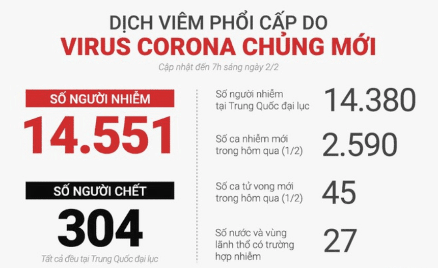 số liệu về coronavirus