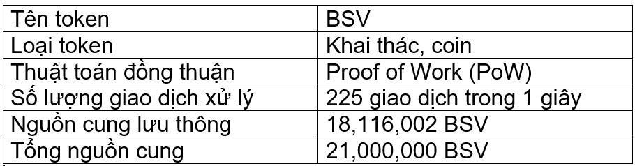 Tông tin token BSV