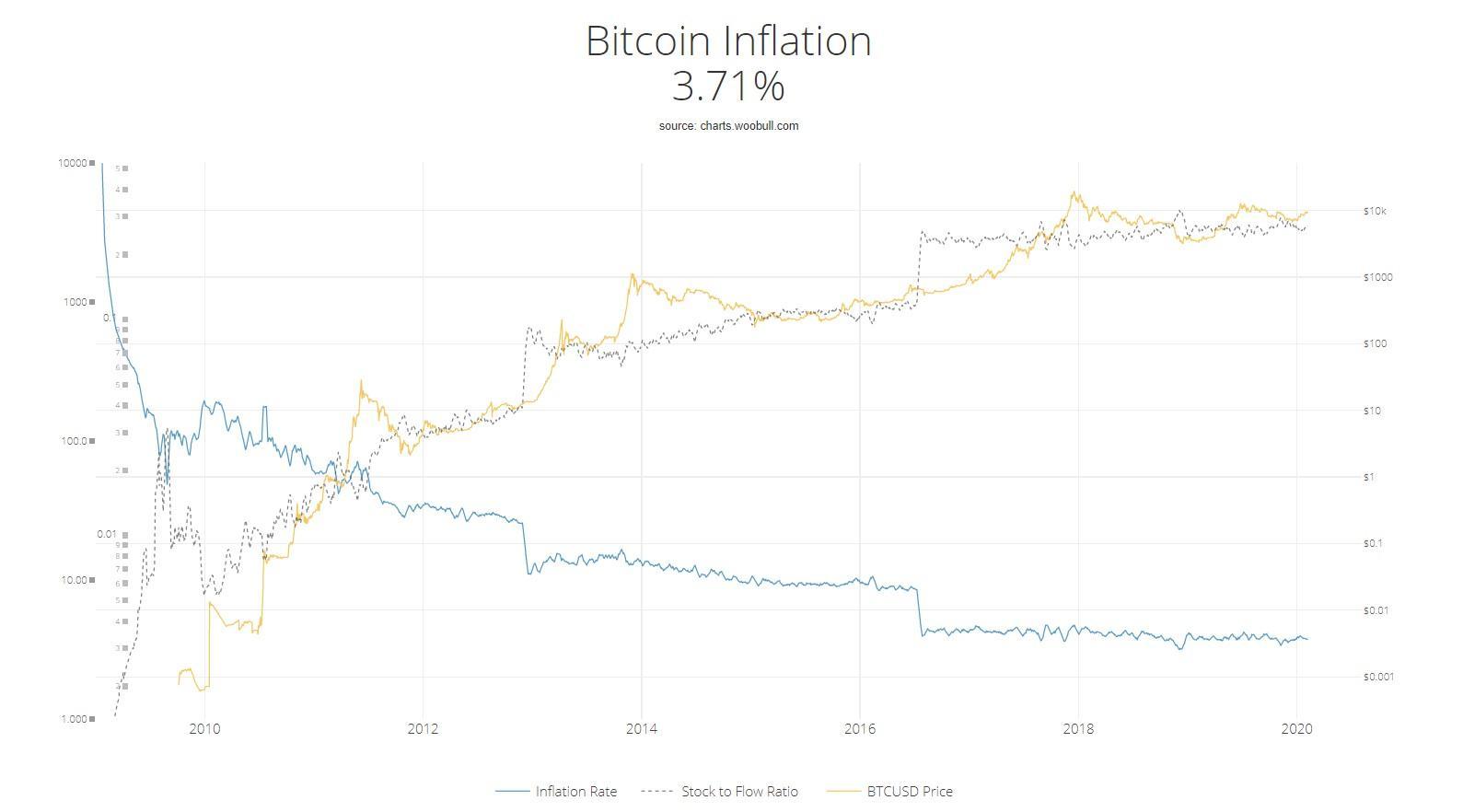Tỉ lệ lạm phát của BTC