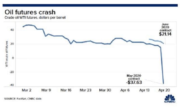 ceny ropy klesly