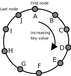 ピアネットワークは循環コード構造を持っています。