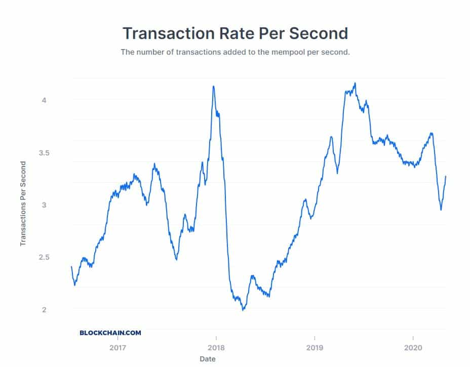 Počet transakcí za sekundu bitcoinu