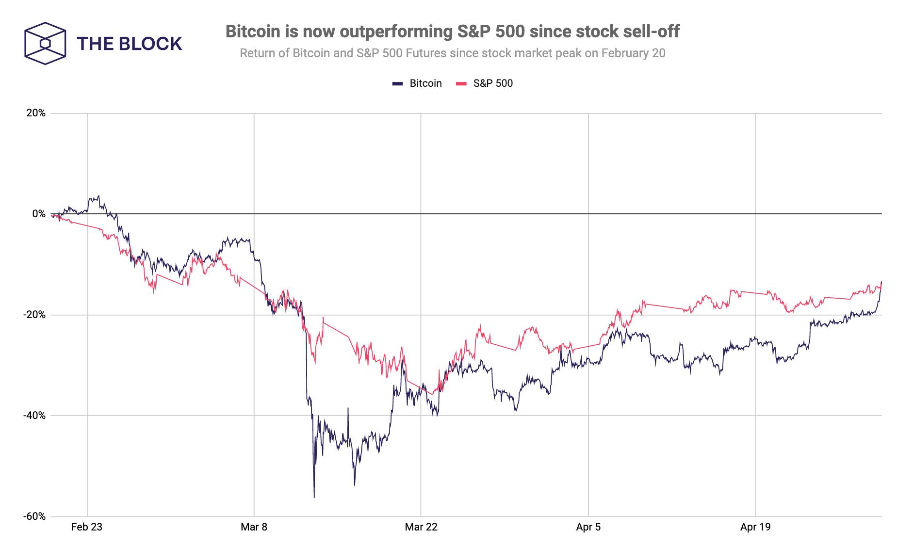 so sánh bitcoin và s p 500