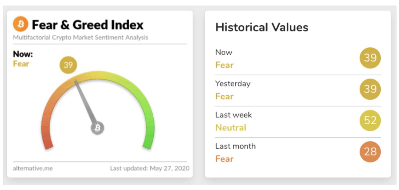 chỉ số tham lam và sợ hãi của bitcoin