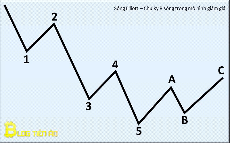 Cycle à 8 vagues dans le modèle de réduction elliott