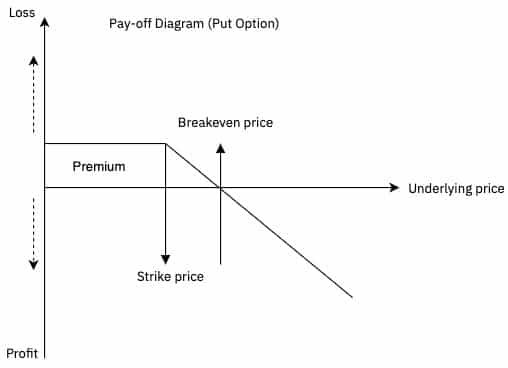 Cơ cấu lợi nhuận và rủi ro của Put Option