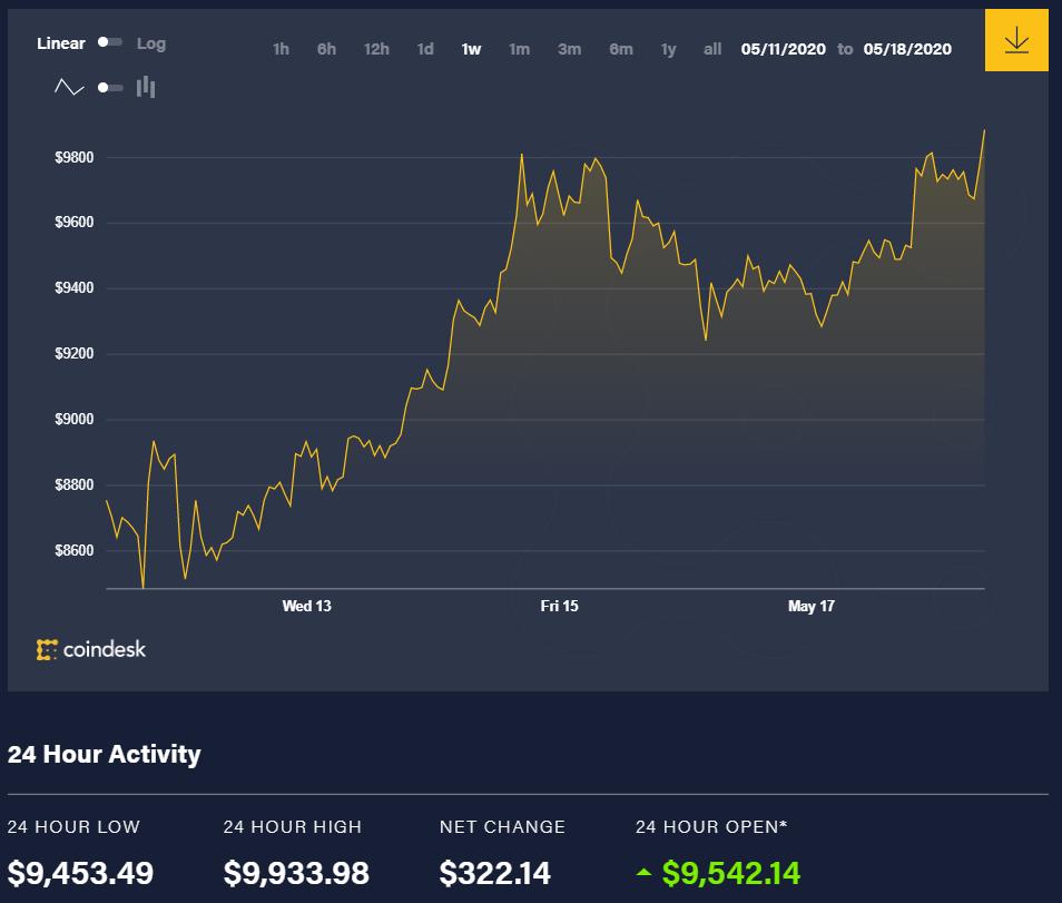 Diễn biến giá bitcoin 7 ngày qua