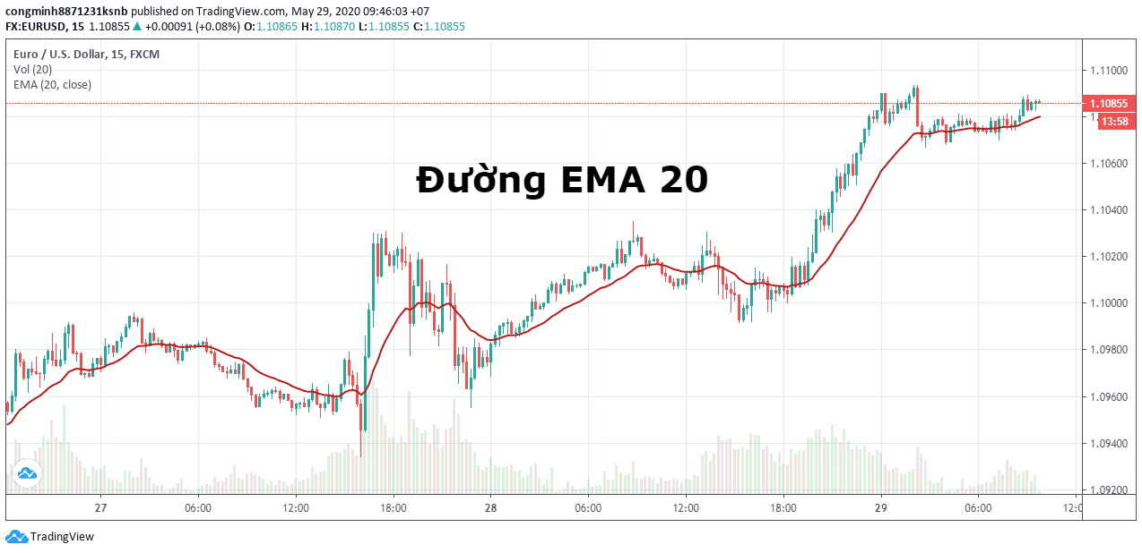 EMA20