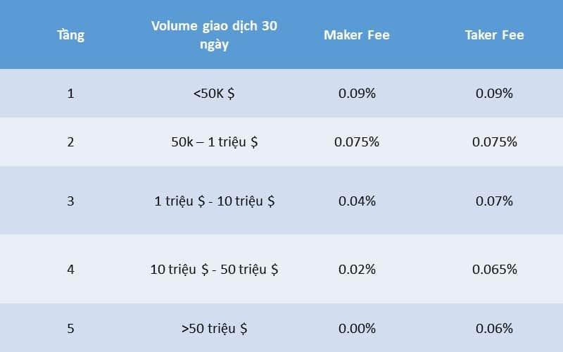 fee giao dịch poloniex