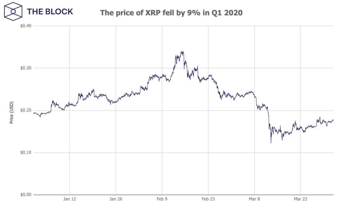 معدلات XRP