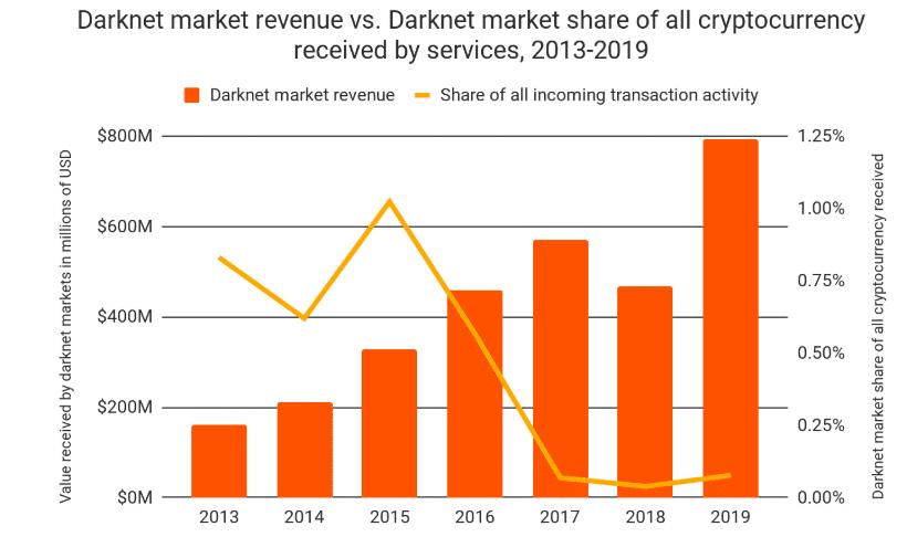 giao dịch tiền điện tử thị trường darknet