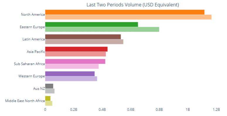 Khối lượng giao dịch BTC hàng năm