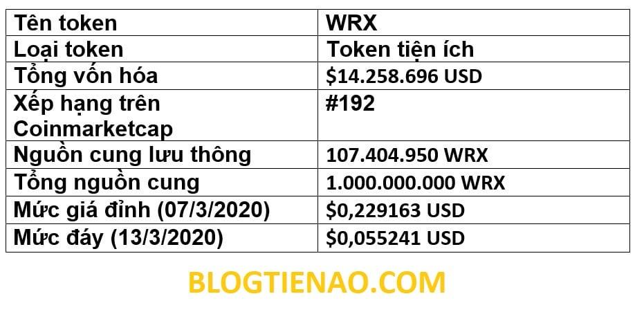 Обзор WRX