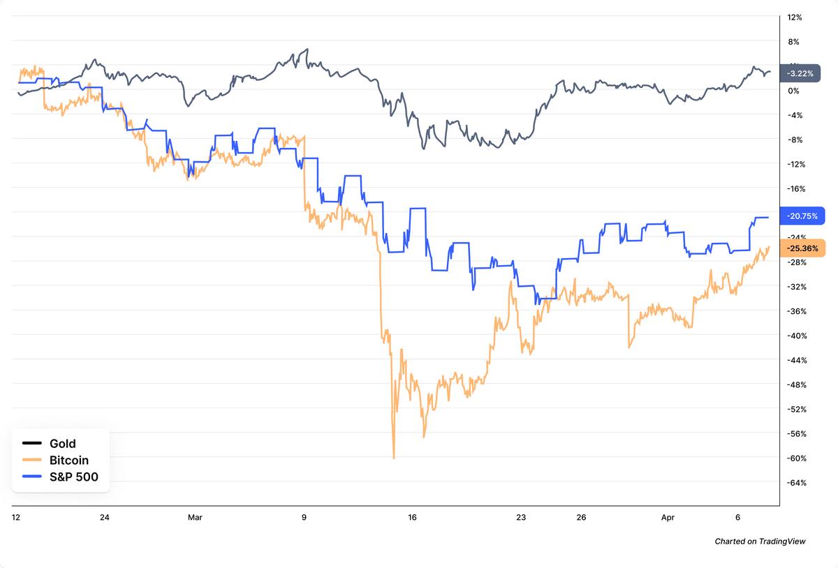 Přehled trhu kryptoměny