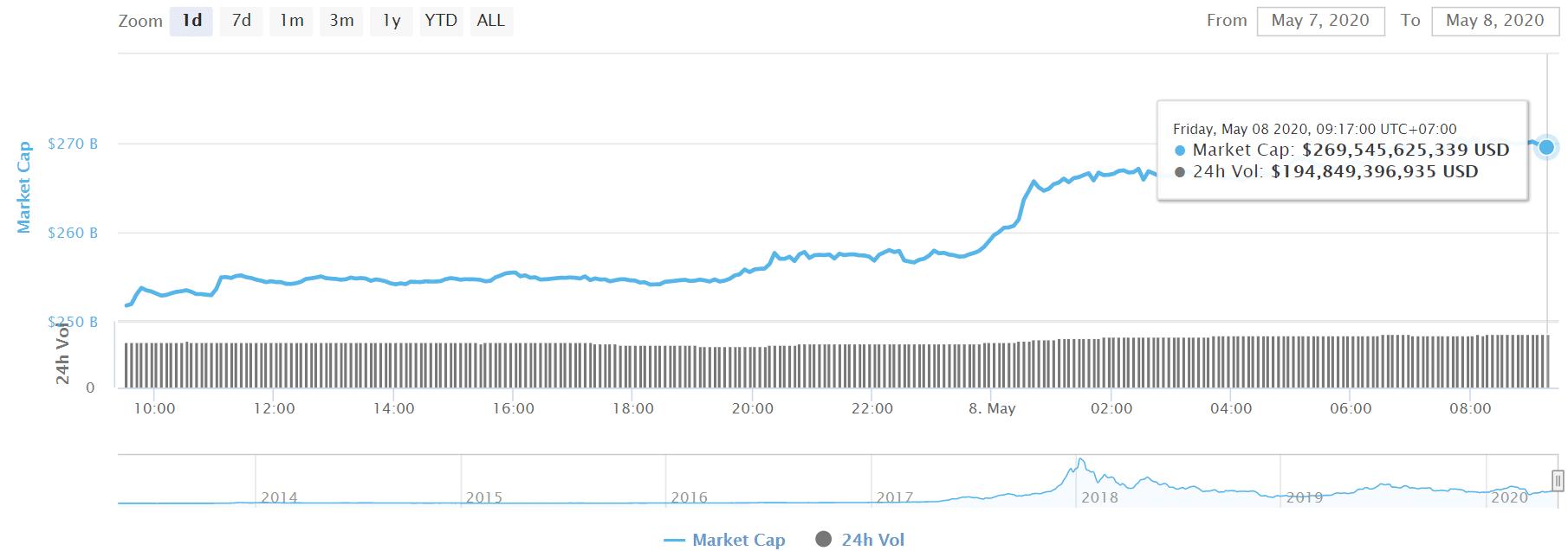 Tổng vốn hóa thị trường tiền ảo