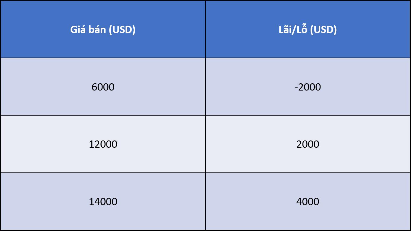 bài toán đầu tư bitcoin cơ bản