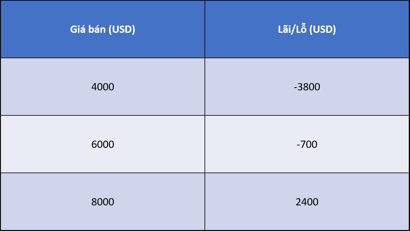 dca trong thị trường tăng lên