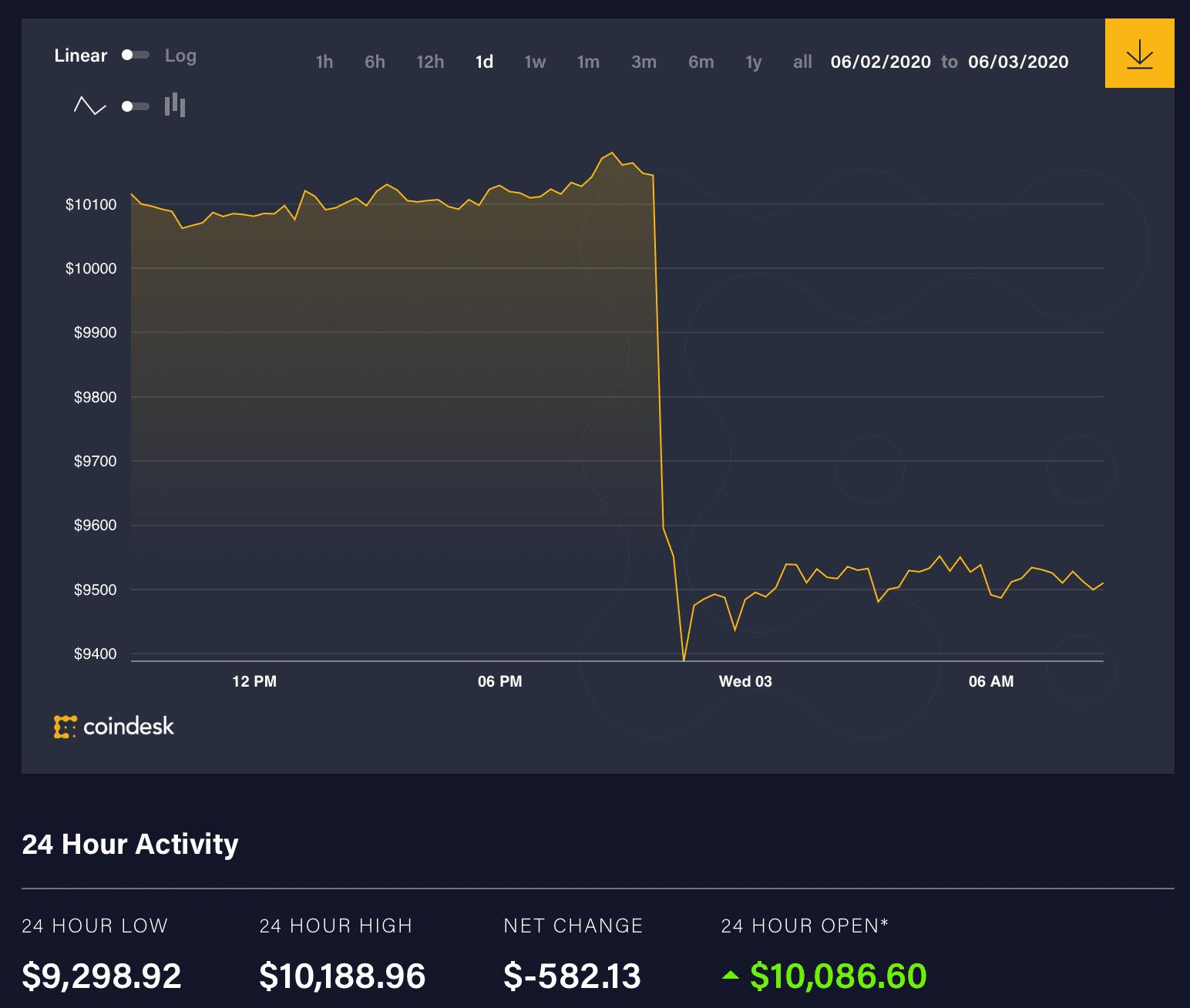 حركة سعر البيتكوين خلال الـ 24 ساعة الماضية