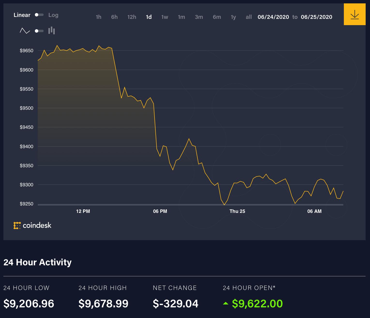 حركة سعر البيتكوين 24 ساعة