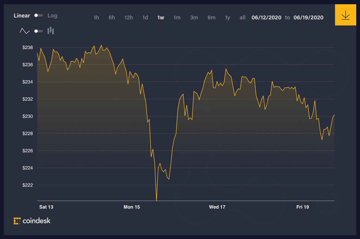 تحركات سعر إيث في الأسبوع الماضي