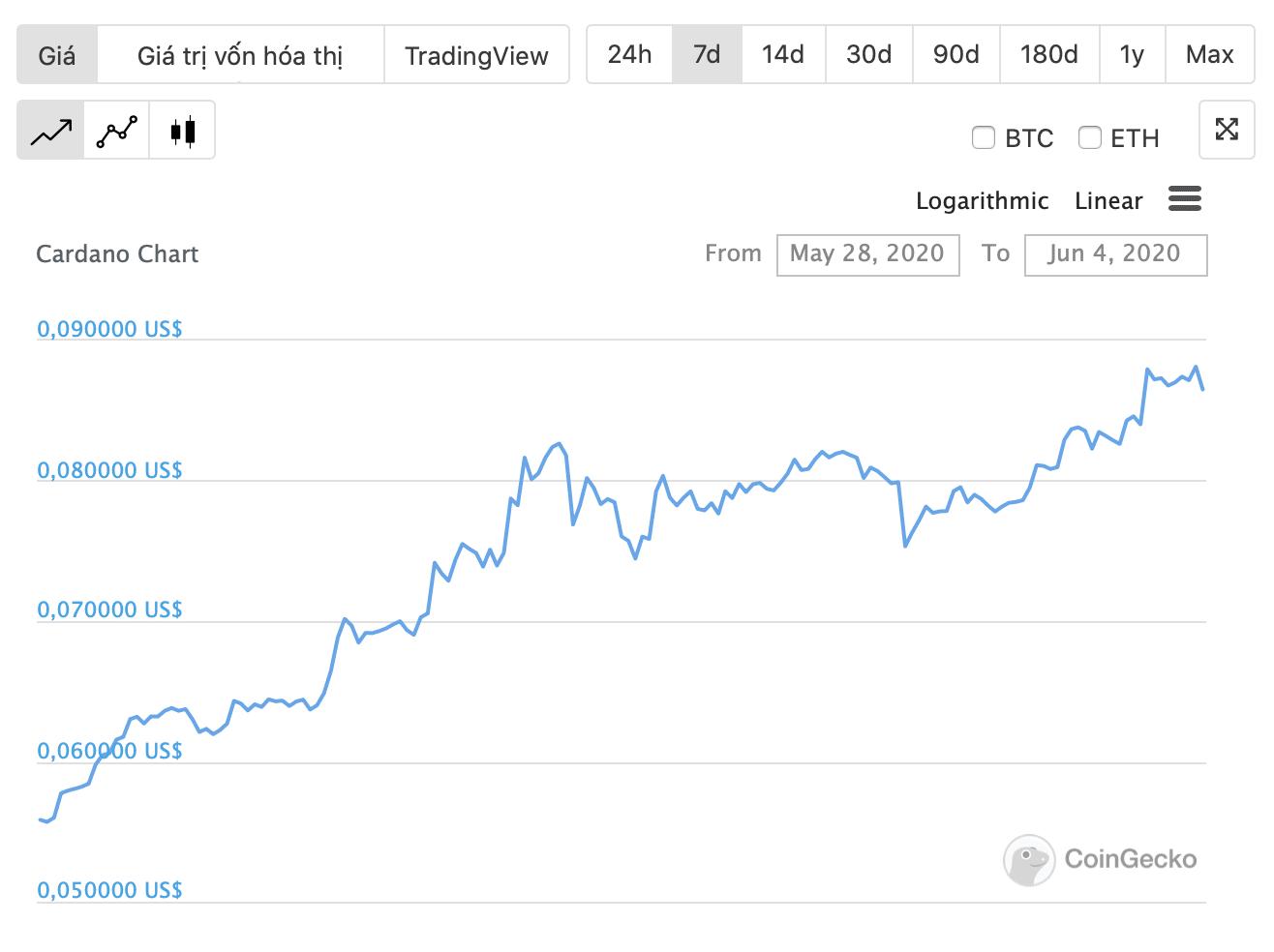 tỷ giá ada tăng mạnh