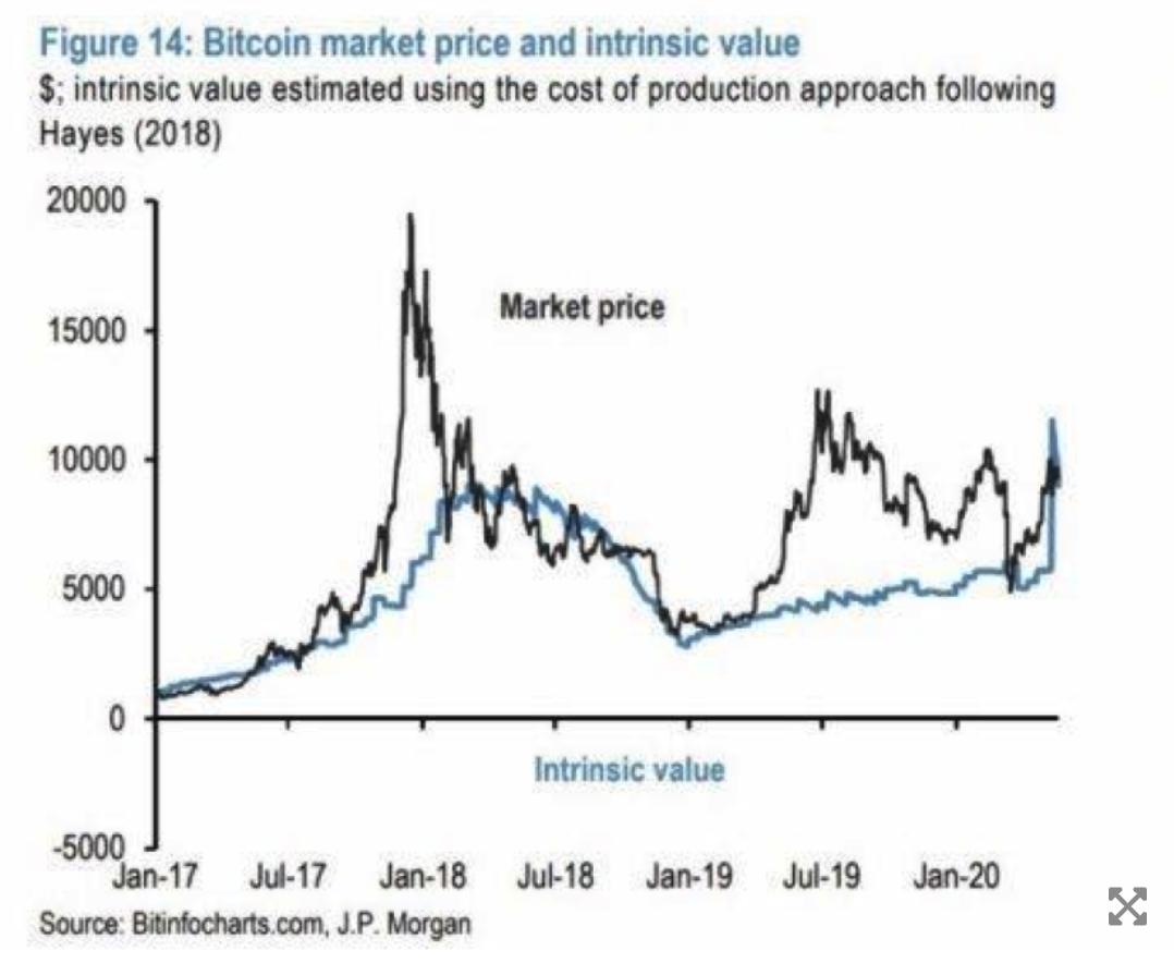 giá trị nội tại bitcoin