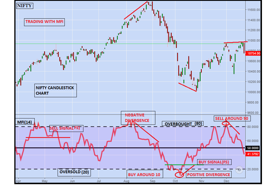 trade with mfi indicator