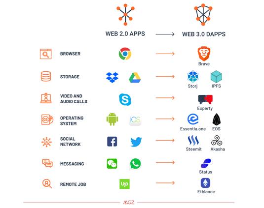 nền tảng web 3.0