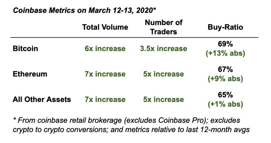 Coinbase quan sát thấy nhu cầu tăng trong tháng ba