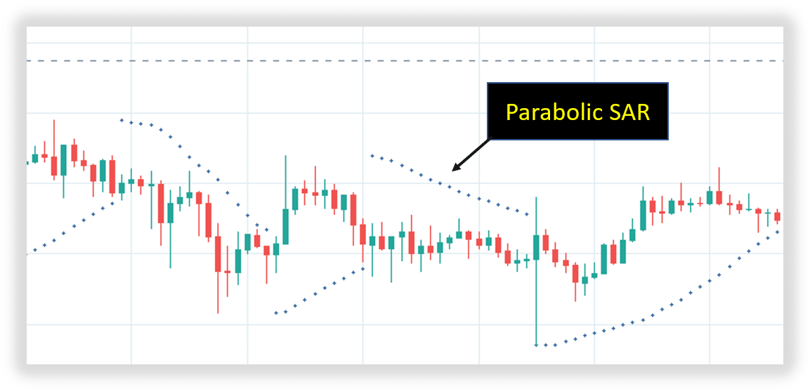 parabolic sar for example