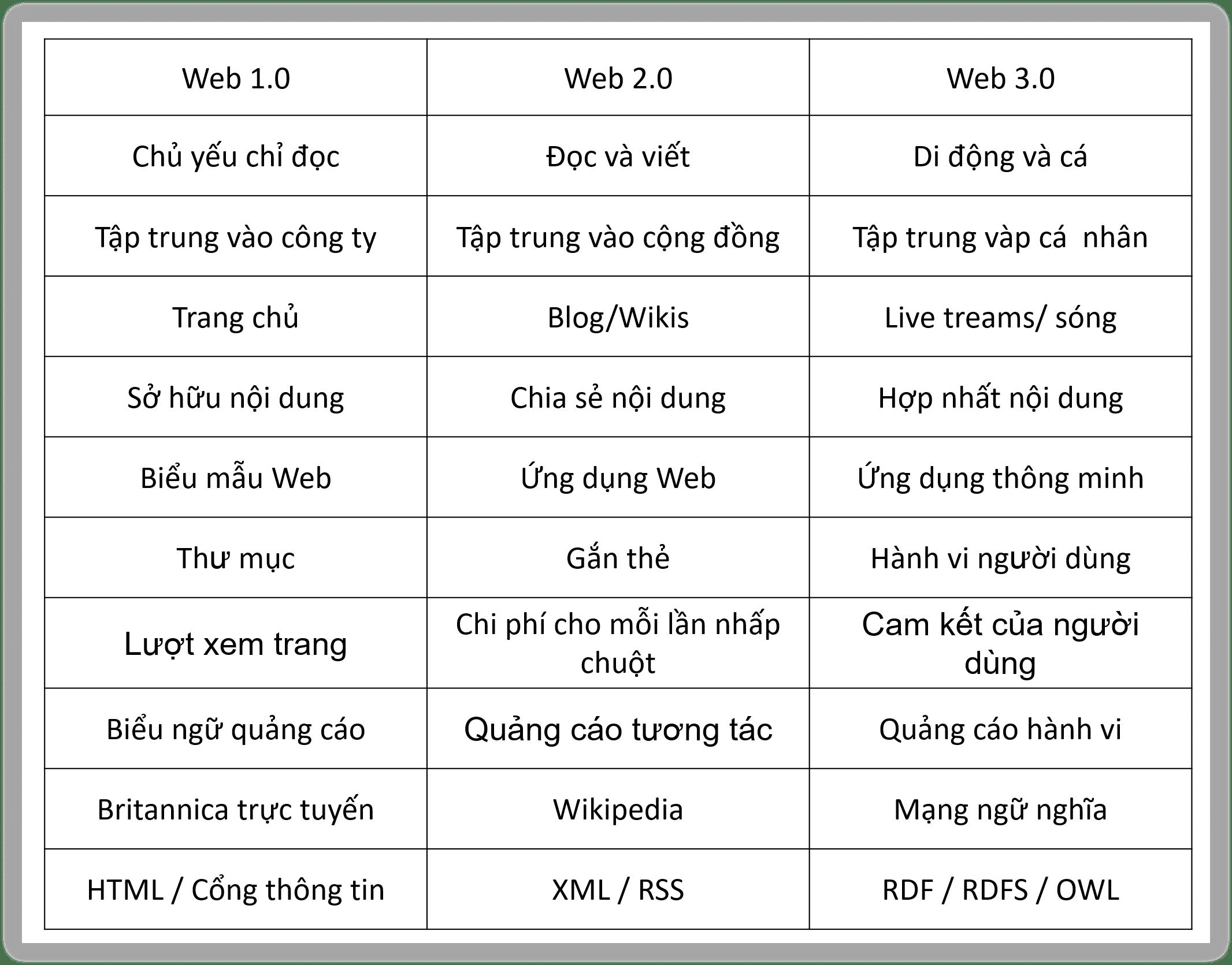 so sánh web 3.0 và các phiên bản trước