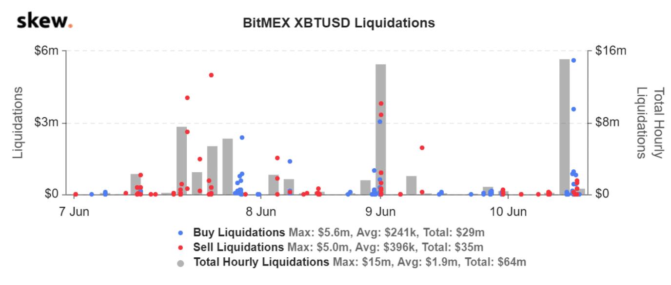 liquidation sur bitmex