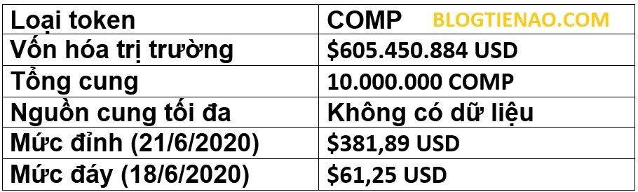 Thông tin về token COMP