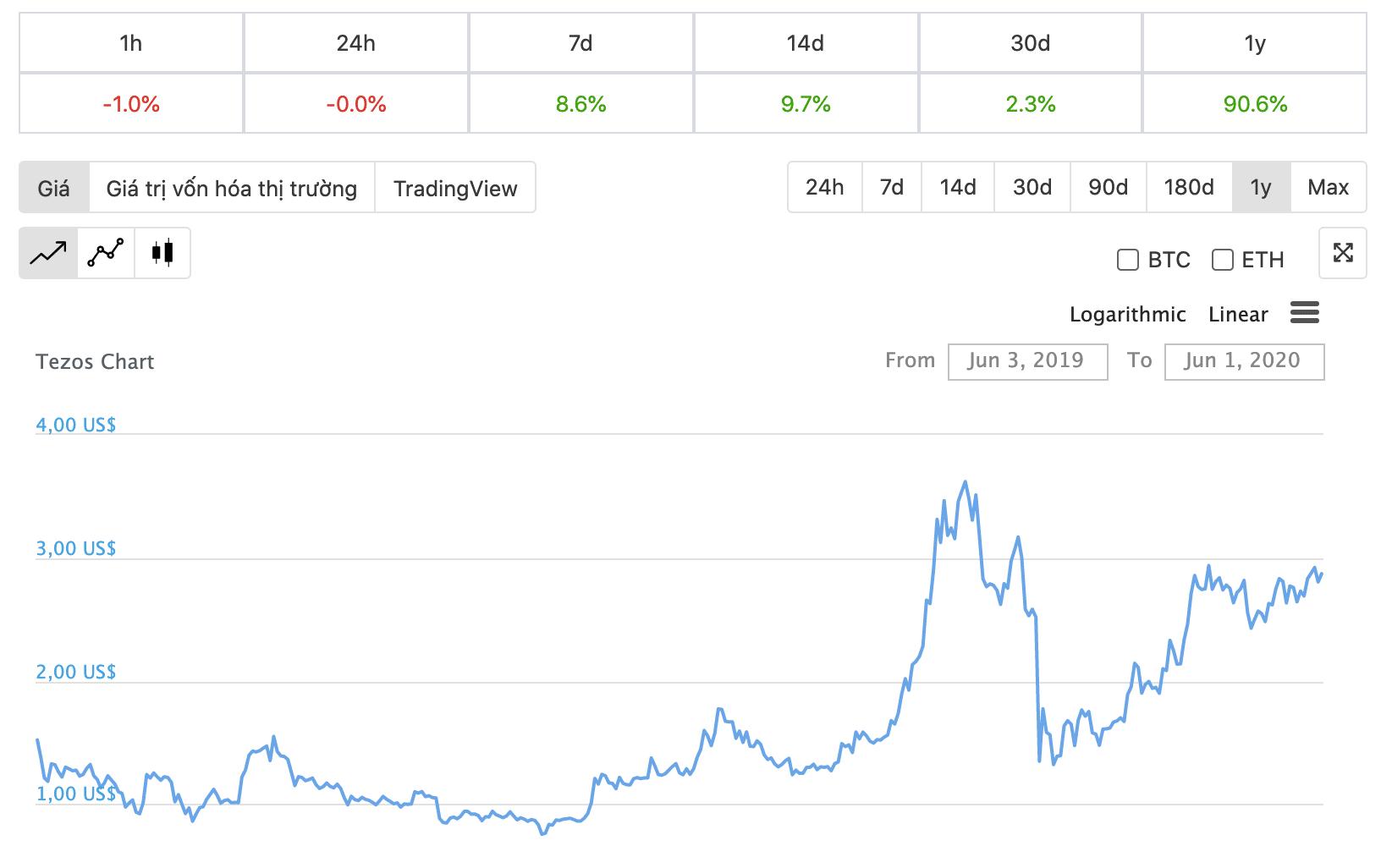 أسعار تيزوس