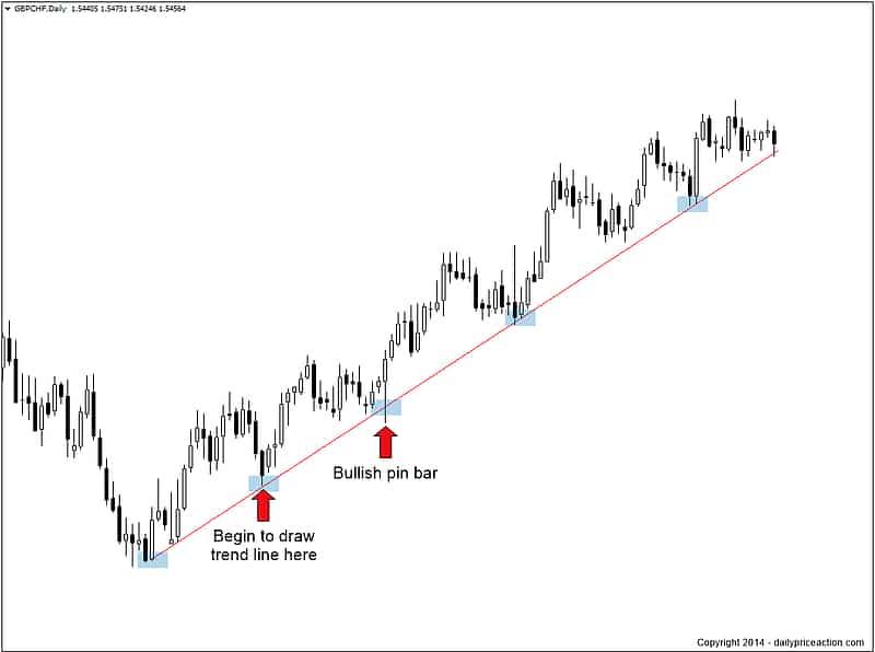 Draw trendline on daily chart