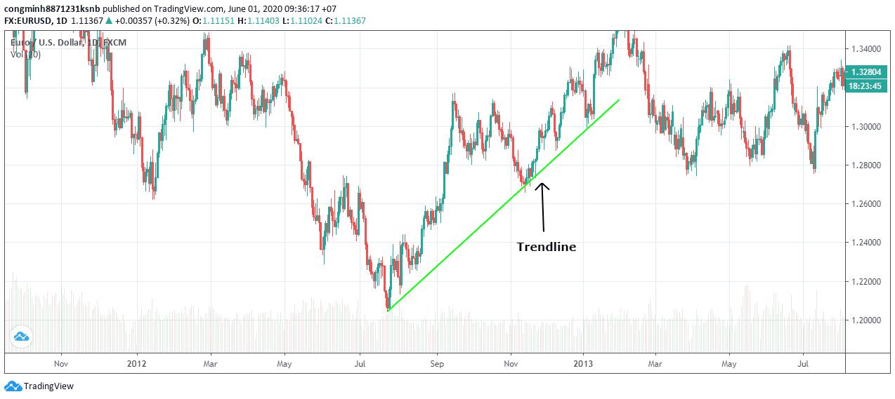 example trendline