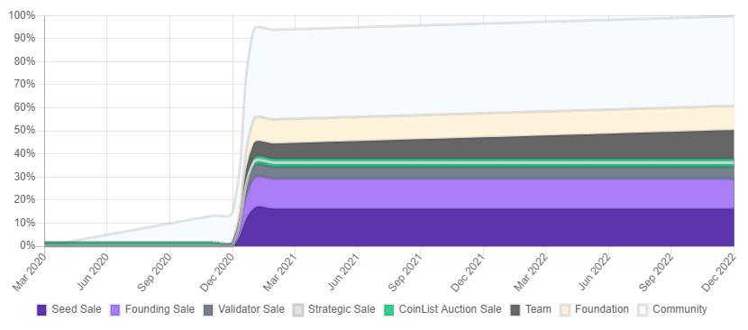 График выпуска токенов Sol
