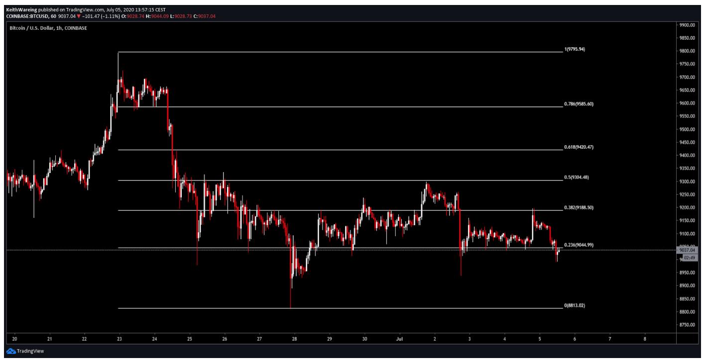 Grafico BTC / USD di 1 ora