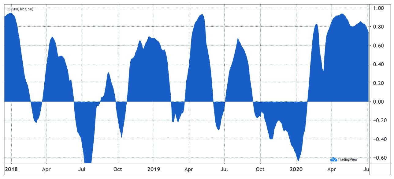 Bitcoin và S & P 500 tương quan 90 ngày