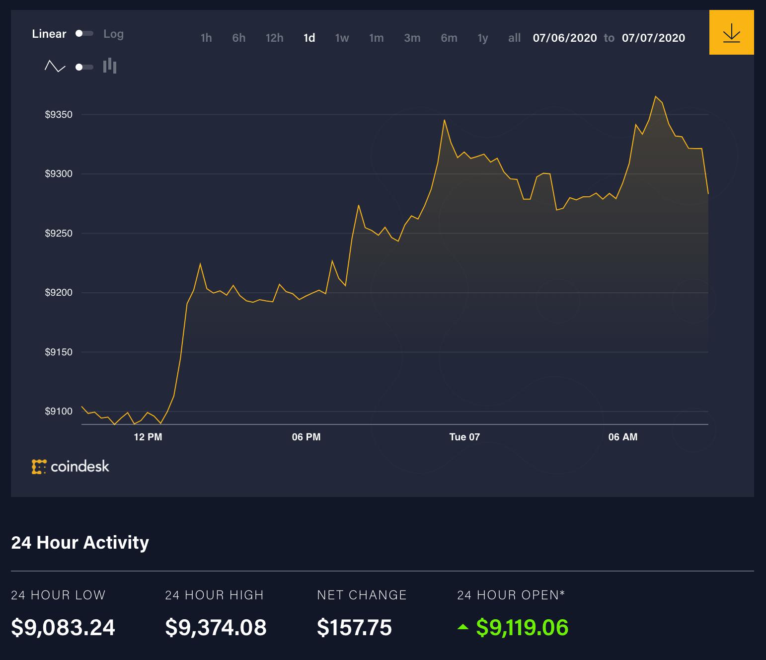 Movimento dei prezzi dei bitcoin nelle ultime 24 ore