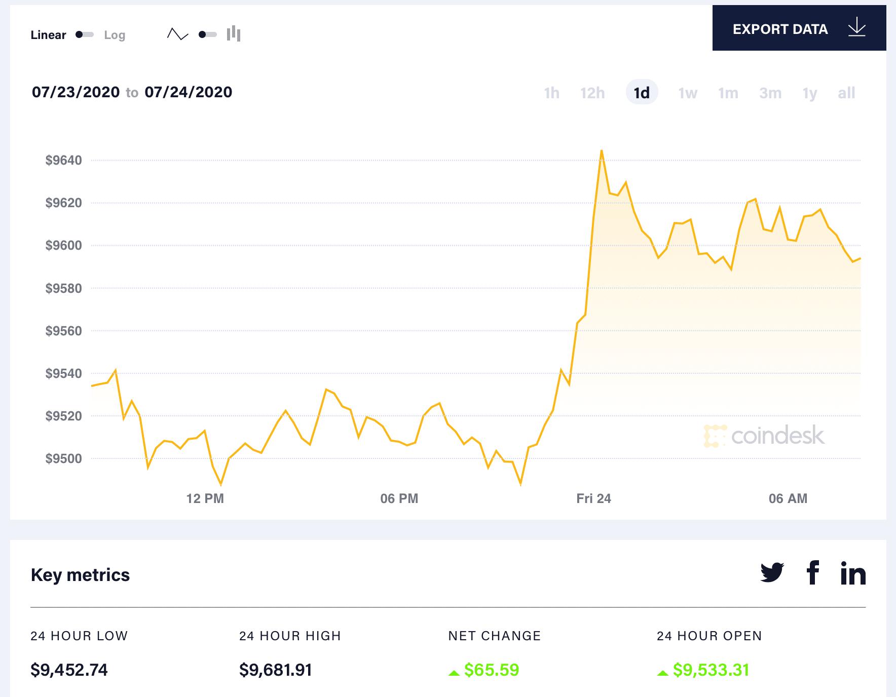 lamento no invertir bitcoin convertirse en un gran comerciante de cifrado